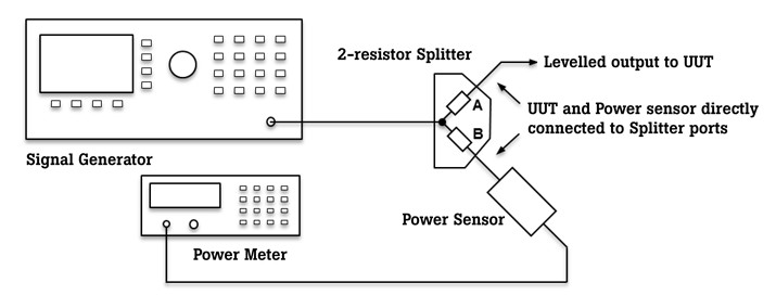 Typical power splitter application of precision leveling connected to signal generator and power meter