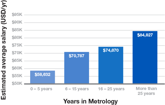 Years in metropy chart