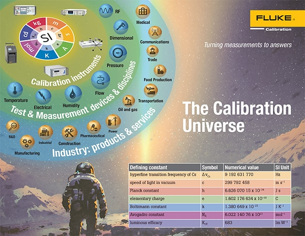 The Calibration Universe - Passing the SI into Industry